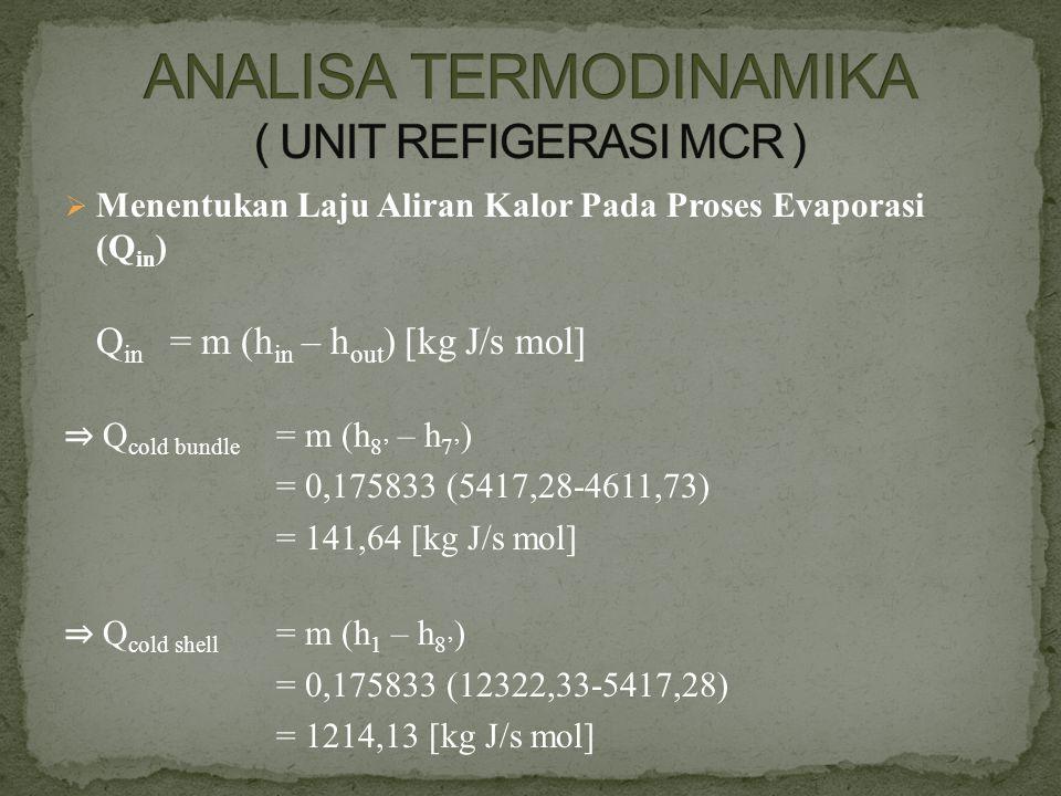  Menentukan Laju Aliran Kalor Pada Proses Evaporasi (Q in ) Q in = m (h in – h out ) [kg J/s mol] ⇒ Q cold bundle = m (h 8' – h 7' ) = 0,175833 (5417