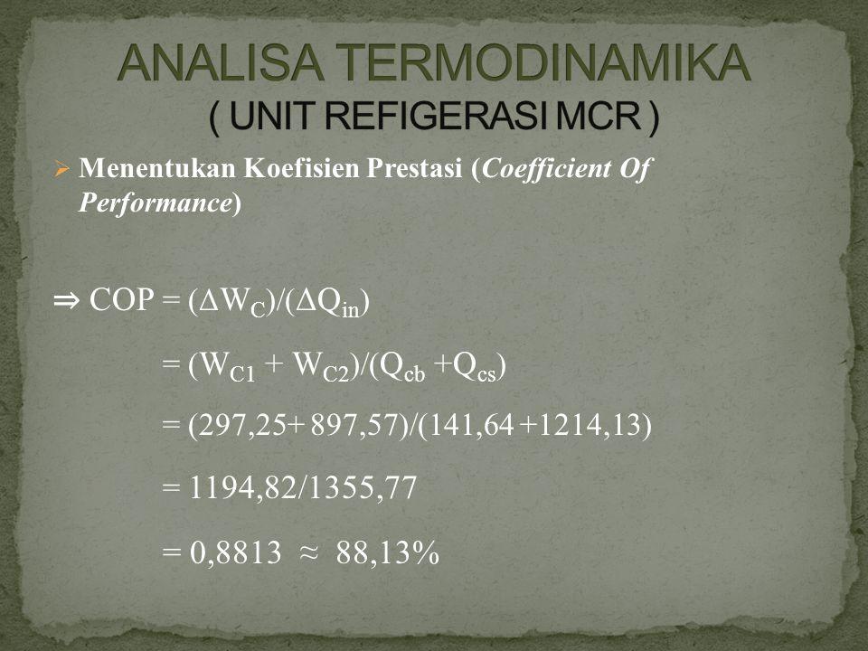  Menentukan Koefisien Prestasi (Coefficient Of Performance) ⇒ COP = (Δ W C )/( ΔQ in ) = ( W C1 + W C2 )/( Q cb +Q cs ) = (297,25+ 897,57)/(141,64 +1