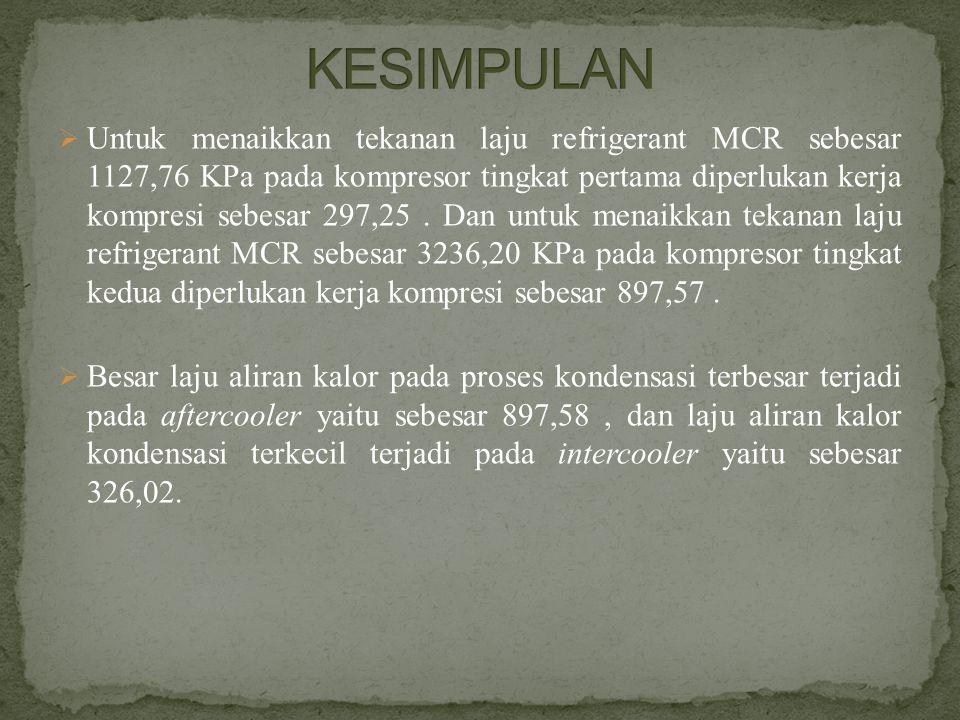  Untuk menaikkan tekanan laju refrigerant MCR sebesar 1127,76 KPa pada kompresor tingkat pertama diperlukan kerja kompresi sebesar 297,25. Dan untuk