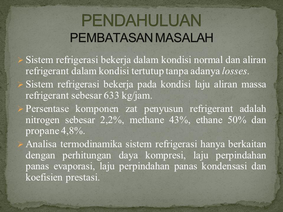  Menentukan Massa Refrigerant (m) ⇒ 100 % mol mix = % mol A + % mol B + % mol C + % mol D 100 % mol mix = 2,2% mol N2 + 43% mol C1 + 50% mol C2 + 4,8%mol C3