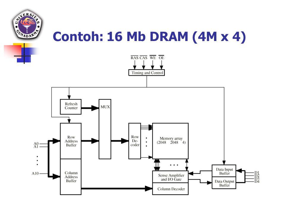 Contoh: 16 Mb DRAM (4M x 4)