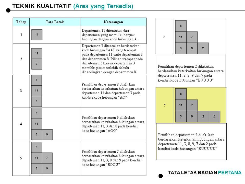 TEKNIK KUALITATIF (Area yang Tersedia) TATA LETAK BAGIAN PERTAMA