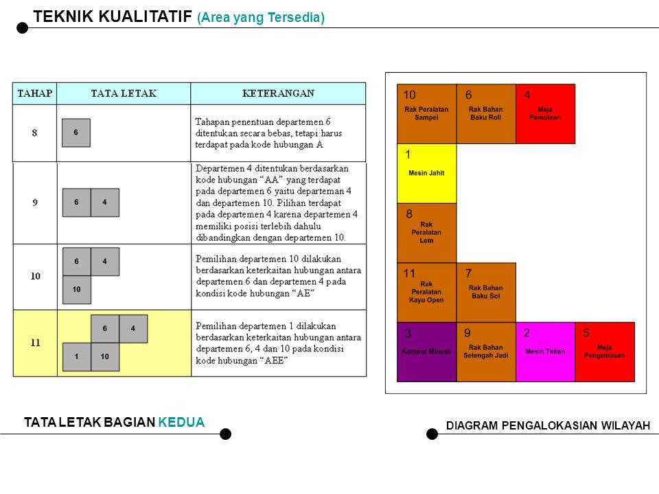 TEKNIK KUALITATIF (Area yang Tersedia) TATA LETAK BAGIAN KEDUA DIAGRAM PENGALOKASIAN WILAYAH
