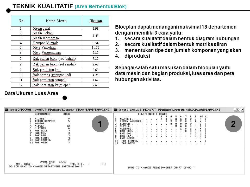 TEKNIK KUALITATIF (Area Berbentuk Blok) Blocplan dapat menangani maksimal 18 departemen dengan memiliki 3 cara yaitu: 1.secara kualitatif dalam bentuk
