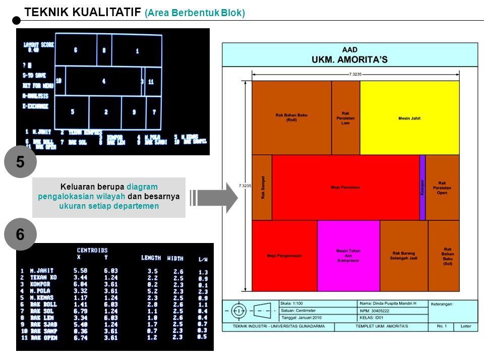 TEKNIK KUALITATIF (Area Berbentuk Blok) 5 6 Keluaran berupa diagram pengalokasian wilayah dan besarnya ukuran setiap departemen