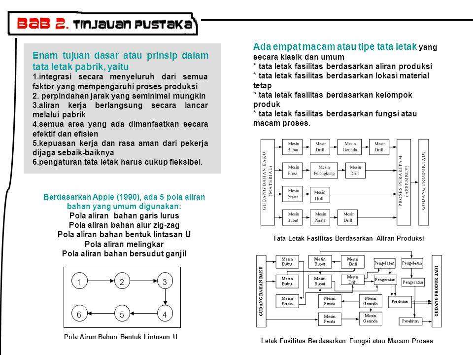 Enam tujuan dasar atau prinsip dalam tata letak pabrik, yaitu 1.integrasi secara menyeluruh dari semua faktor yang mempengaruhi proses produksi 2.