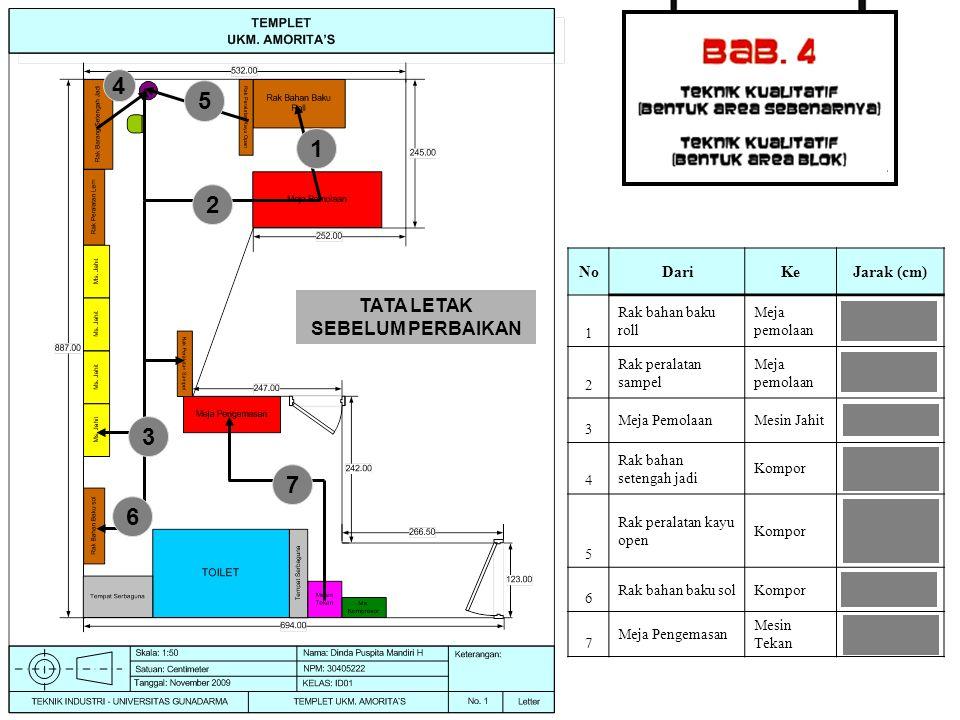 NoDariKeJarak (cm) 1 Rak bahan baku roll Meja pemolaan 161 2 Rak peralatan sampel Meja pemolaan 613 3 Meja PemolaanMesin Jahit 743.5 4 Rak bahan seten