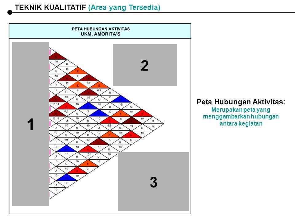 TEKNIK KUALITATIF (Area yang Tersedia) Peta Hubungan Aktivitas: Merupakan peta yang menggambarkan hubungan antara kegiatan 1 2 3