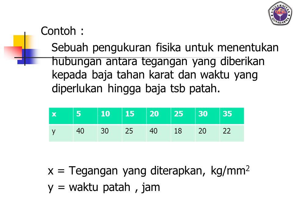 Contoh : Sebuah pengukuran fisika untuk menentukan hubungan antara tegangan yang diberikan kepada baja tahan karat dan waktu yang diperlukan hingga ba