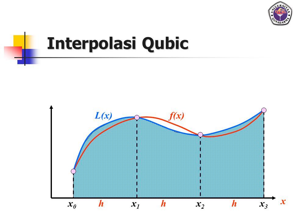 20 INTERPOLASI KUADRAT Banyak kasus, penggunaan interpolasi linier tidak memuaskan karena fungsi yang diinterpolasi berbeda cukup besar dari fungsi linier Untuk itu digunakan polinomial lain yg berderajat dua (interpolasi kuadrat) atau lebih mendekati fungsinya Caranya : - Pilih 3 titik & buat polinomial berderajat dua melalui ke - 3 titik tsb., shg dpt dicari harga fgs.