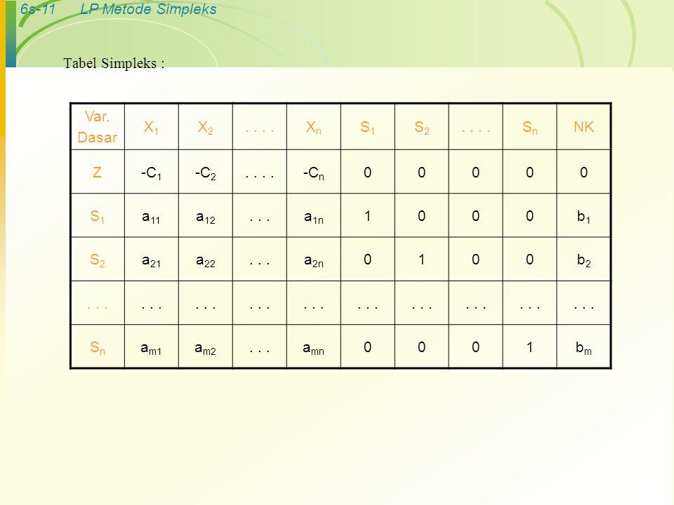 6s-11LP Metode Simpleks Tabel Simpleks : Var. Dasar X1X1 X2X2.. XnXn S1S1 S2S2 SnSn NK Z-C 1 -C 2.. -C n 00000 S1S1 a 11 a 12...a 1n 1000b1b1 S2S2 a 2