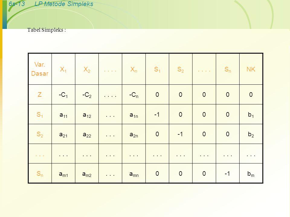 6s-13LP Metode Simpleks Tabel Simpleks : Var. Dasar X1X1 X2X2.. XnXn S1S1 S2S2 SnSn NK Z-C 1 -C 2.. -C n 00000 S1S1 a 11 a 12...a 1n 000b1b1 S2S2 a 21