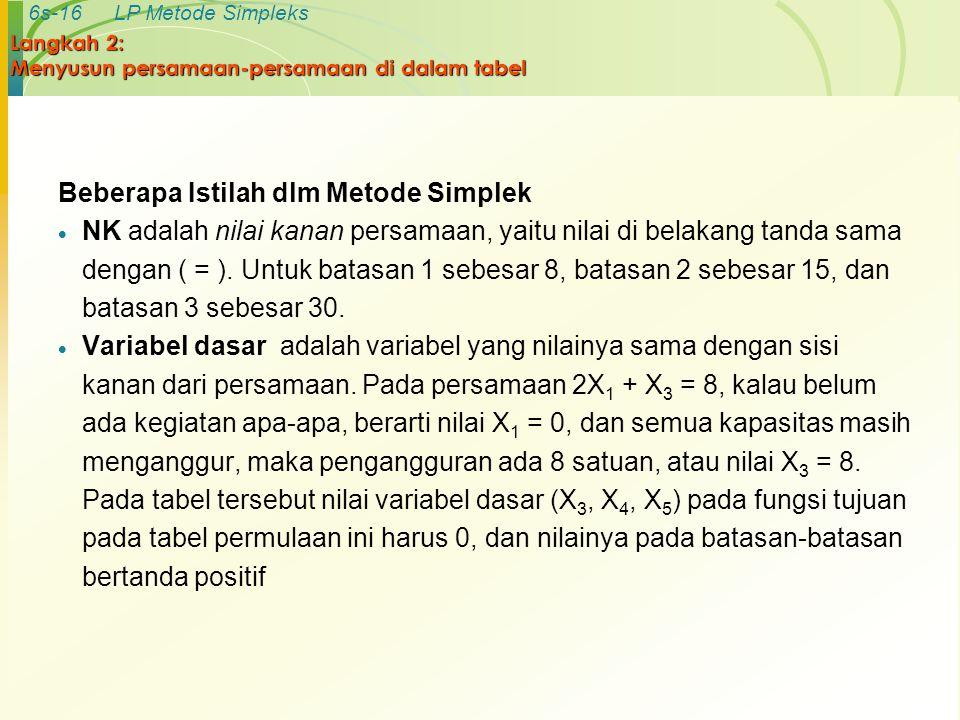 6s-16LP Metode Simpleks Langkah 2: Menyusun persamaan-persamaan di dalam tabel Beberapa Istilah dlm Metode Simplek  NK adalah nilai kanan persamaan,