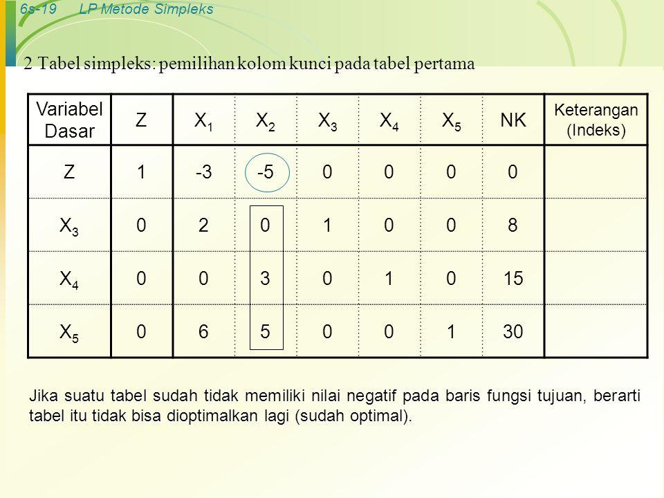6s-19LP Metode Simpleks Variabel Dasar ZX1X1 X2X2 X3X3 X4X4 X5X5 NK Keterangan (Indeks) Z1-3-50000 X3X3 0201008 X4X4 00301015 X5X5 06500130 2 Tabel si