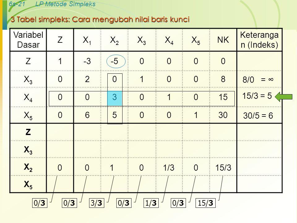 6s-21LP Metode Simpleks 3 Tabel simpleks: Cara mengubah nilai baris kunci Variabel Dasar ZX1X1 X2X2 X3X3 X4X4 X5X5 NK Keteranga n (Indeks) Z1-3-50000