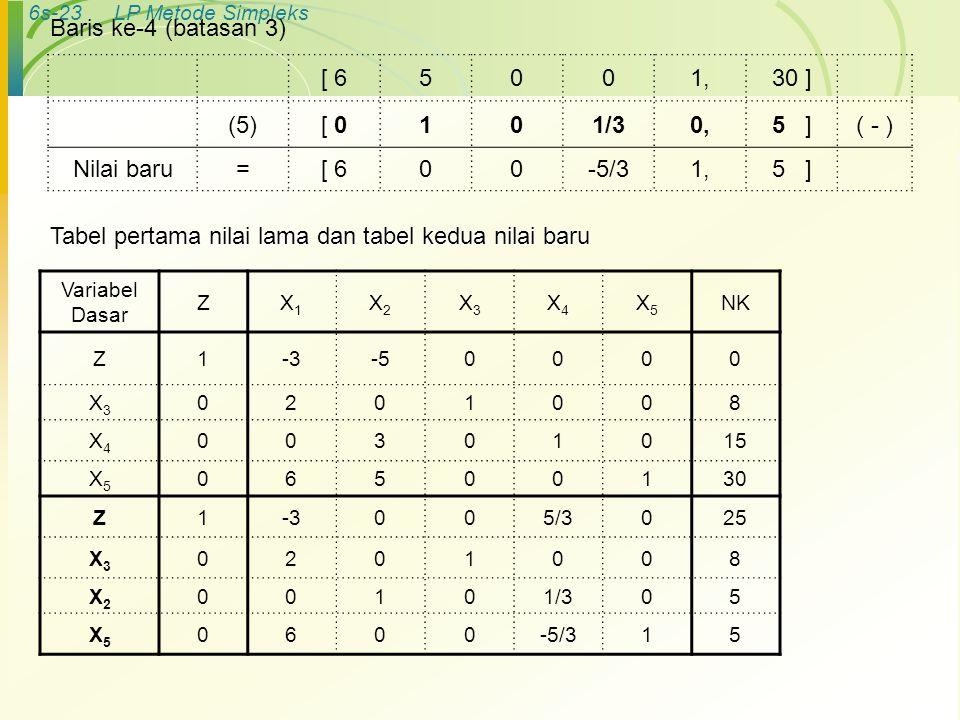 6s-23LP Metode Simpleks Baris ke-4 (batasan 3) [ 65001,30 ] (5)[ 0101/30,5 ]( - ) Nilai baru=[ 600-5/31,5 ] Variabel Dasar ZX1X1 X2X2 X3X3 X4X4 X5X5 N