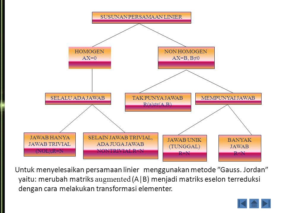 Penyajian SPL sebagai matriks augmented a 11 x 1 + a 12 x 2 + a 13 x 3 +… + a 1n x n = b 1 a 21 x 1 + a 22 x 2 + a 23 x 3 +… + a 2n x n = b 2 : a m1 x 1 + a m2 x 2 + a m3 x 3 + … + a mn x n = b m matriks augmented a 11 a 12 a 13 … a 1n b 1 a 21 a 22 a 23 … a 2n b 2 :.