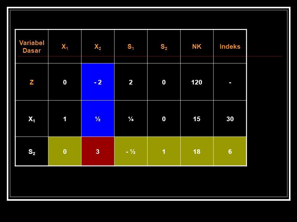 Variabel Dasar X1X1 X2X2 S1S1 S2S2 NKIndeks Z0- 220120- X1X1 1½¼01530 S2S2 03- ½1186