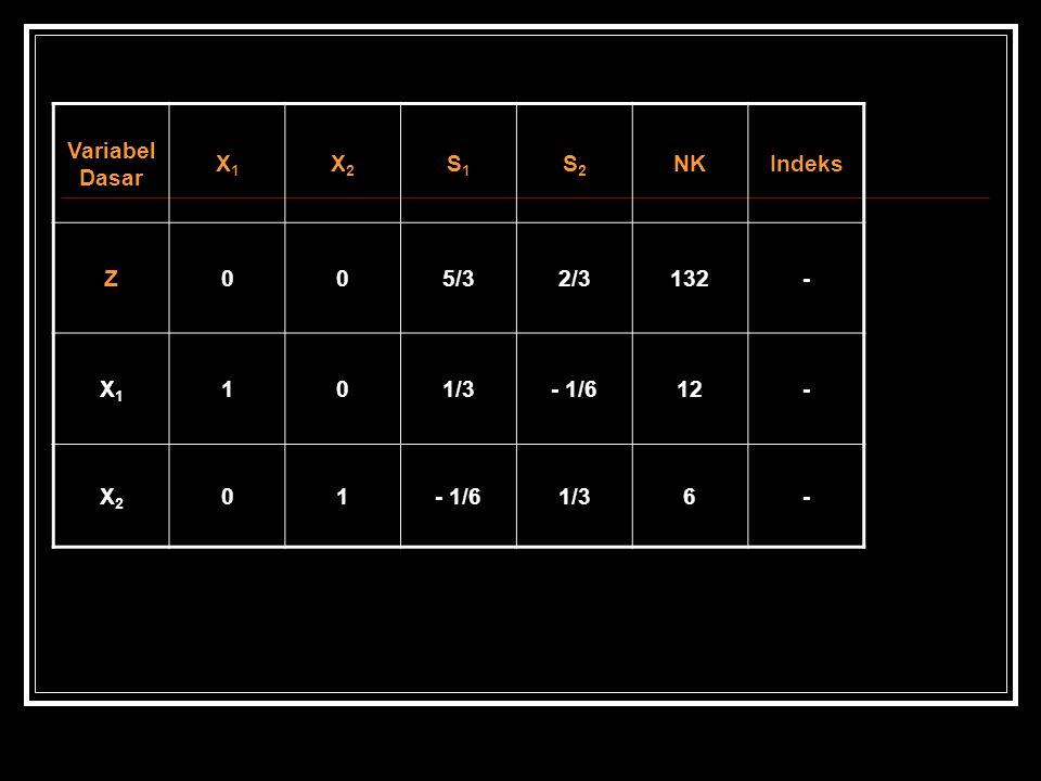 Variabel Dasar X1X1 X2X2 S1S1 S2S2 NKIndeks Z005/32/3132- X1X1 101/3- 1/612- X2X2 01- 1/61/36-