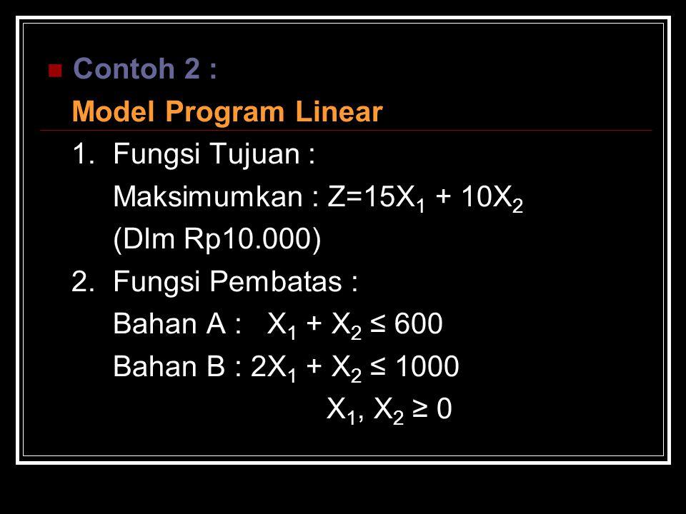 Contoh 2 : Model Program Linear 1. Fungsi Tujuan : Maksimumkan : Z=15X 1 + 10X 2 (Dlm Rp10.000) 2. Fungsi Pembatas : Bahan A : X 1 + X 2 ≤ 600 Bahan B