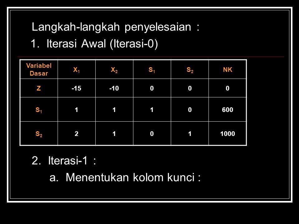 Langkah-langkah penyelesaian : 1. Iterasi Awal (Iterasi-0) 2. Iterasi-1 : a. Menentukan kolom kunci : Variabel Dasar X1X1 X2X2 S1S1 S2S2 NK Z-15-10000