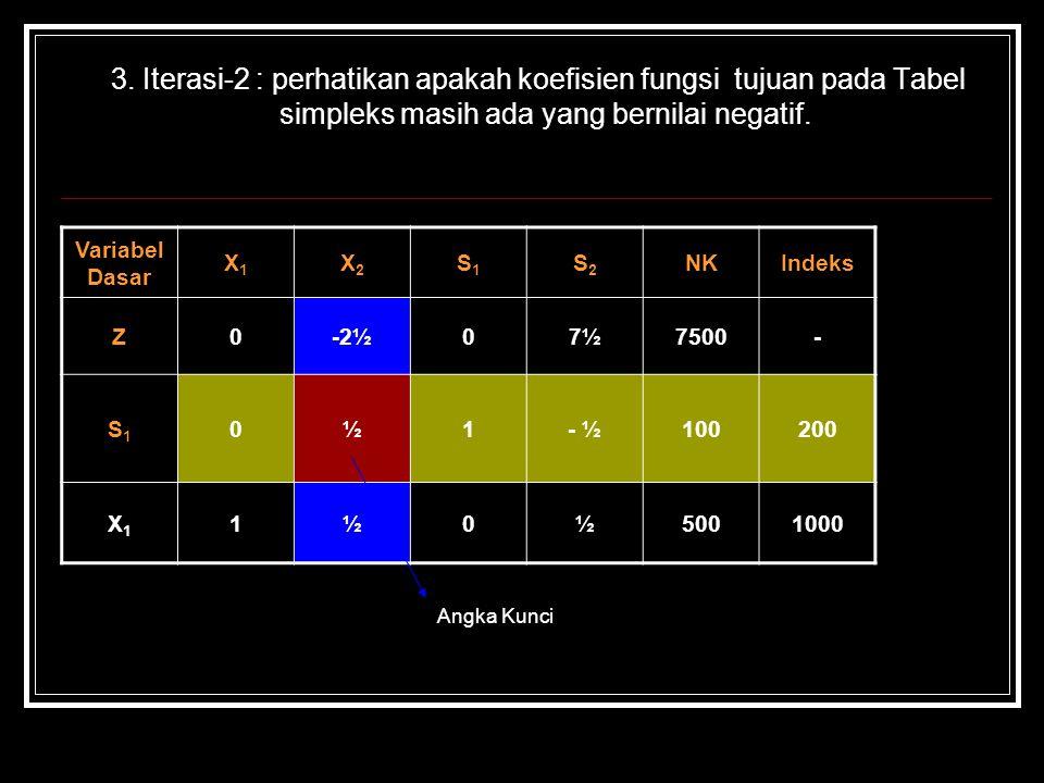 3. Iterasi-2 : perhatikan apakah koefisien fungsi tujuan pada Tabel simpleks masih ada yang bernilai negatif. Angka Kunci Variabel Dasar X1X1 X2X2 S1S
