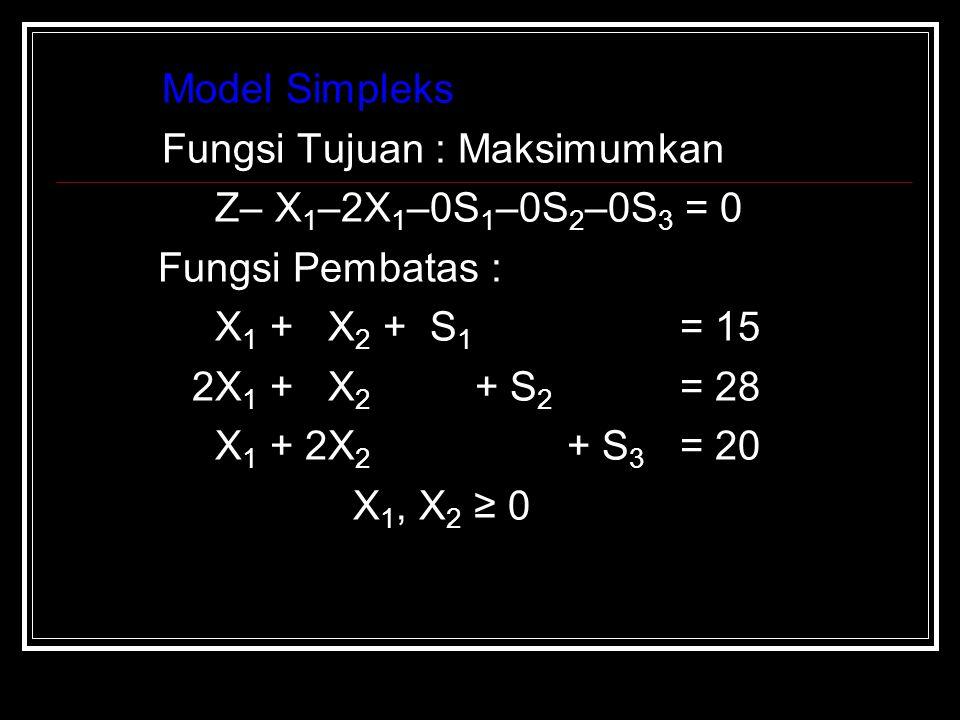 Model Simpleks Fungsi Tujuan : Maksimumkan Z– X 1 –2X 1 –0S 1 –0S 2 –0S 3 = 0 Fungsi Pembatas : X 1 + X 2 + S 1 = 15 2X 1 + X 2 + S 2 = 28 X 1 + 2X 2