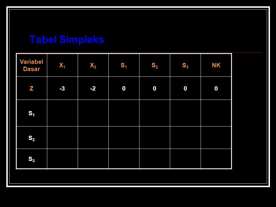 Tabel Simpleks Variabel Dasar X1X1 X2X2 S1S1 S2S2 S3S3 NK Z-3-20000 S1S1 S2S2 S3S3