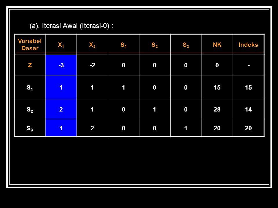 (a). Iterasi Awal (Iterasi-0) : Variabel Dasar X1X1 X2X2 S1S1 S2S2 S3S3 NKIndeks Z-3-20000- S1S1 1110015 S2S2 210102814 S3S3 1200120
