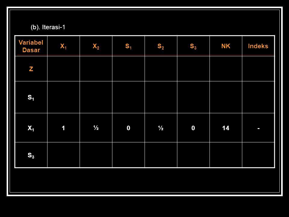 (b). Iterasi-1 Variabel Dasar X1X1 X2X2 S1S1 S2S2 S3S3 NKIndeks Z S1S1 X1X1 1½0½014- S3S3