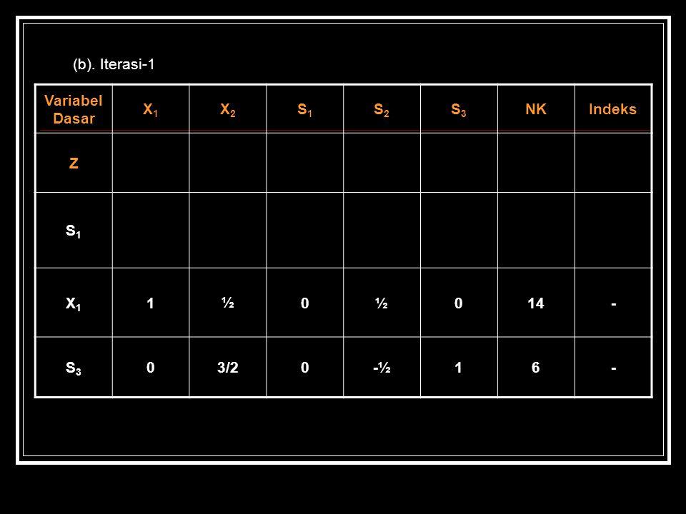 (b). Iterasi-1 Variabel Dasar X1X1 X2X2 S1S1 S2S2 S3S3 NKIndeks Z S1S1 X1X1 1½0½014- S3S3 03/20-½16-