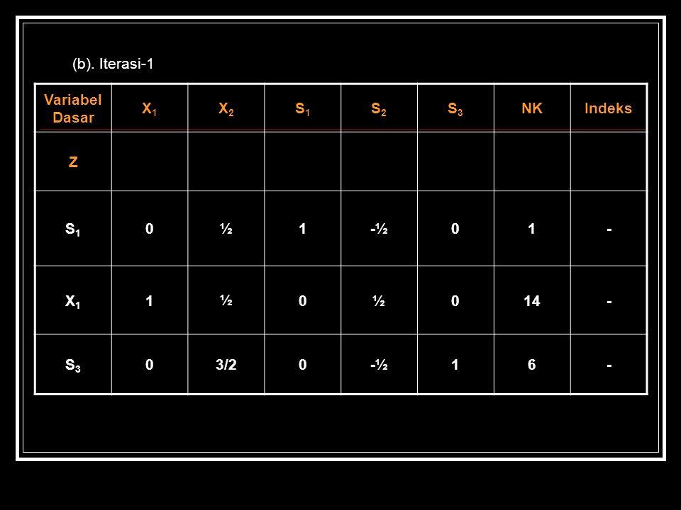 (b). Iterasi-1 Variabel Dasar X1X1 X2X2 S1S1 S2S2 S3S3 NKIndeks Z S1S1 0½1-½01- X1X1 1½0½014- S3S3 03/20-½16-