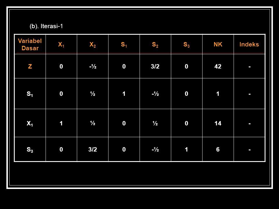 (b). Iterasi-1 Variabel Dasar X1X1 X2X2 S1S1 S2S2 S3S3 NKIndeks Z0-½03/2042- S1S1 0½1-½01- X1X1 1½0½014- S3S3 03/20-½16-