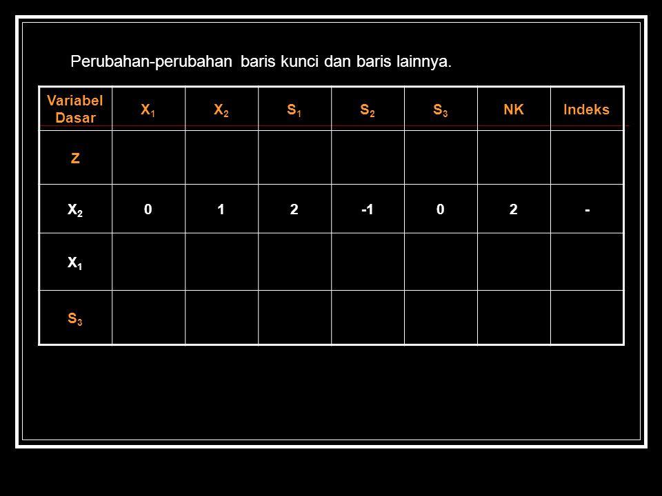 Perubahan-perubahan baris kunci dan baris lainnya. Variabel Dasar X1X1 X2X2 S1S1 S2S2 S3S3 NKIndeks Z X2X2 01202- X1X1 S3S3