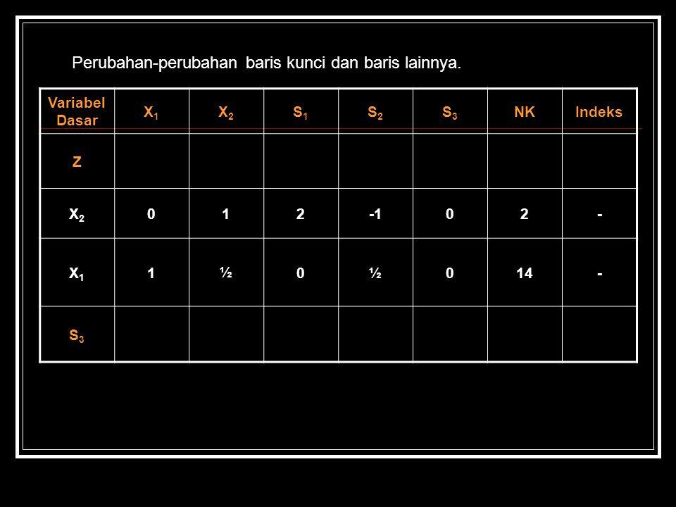 Perubahan-perubahan baris kunci dan baris lainnya. Variabel Dasar X1X1 X2X2 S1S1 S2S2 S3S3 NKIndeks Z X2X2 01202- X1X1 1½0½014- S3S3