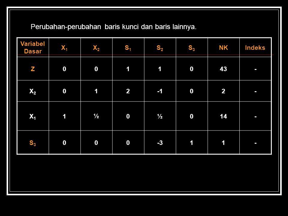 Perubahan-perubahan baris kunci dan baris lainnya. Variabel Dasar X1X1 X2X2 S1S1 S2S2 S3S3 NKIndeks Z0011043- X2X2 01202- X1X1 1½0½014- S3S3 000-311-