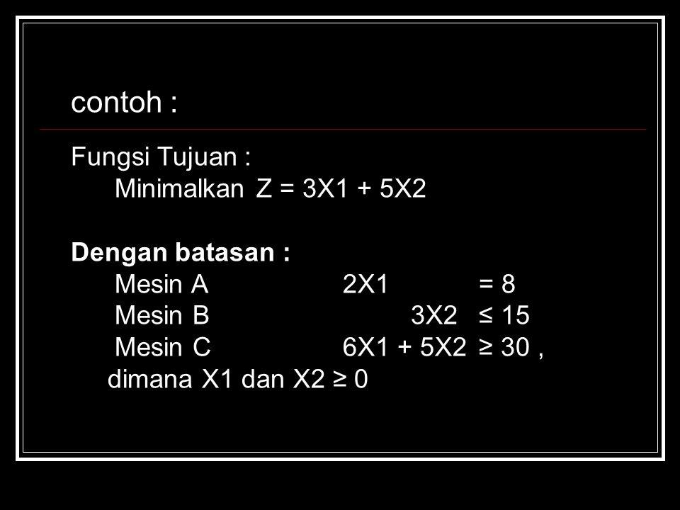contoh : Fungsi Tujuan : Minimalkan Z = 3X1 + 5X2 Dengan batasan : Mesin A2X1= 8 Mesin B3X2≤ 15 Mesin C6X1 + 5X2≥ 30, dimana X1 dan X2 ≥ 0