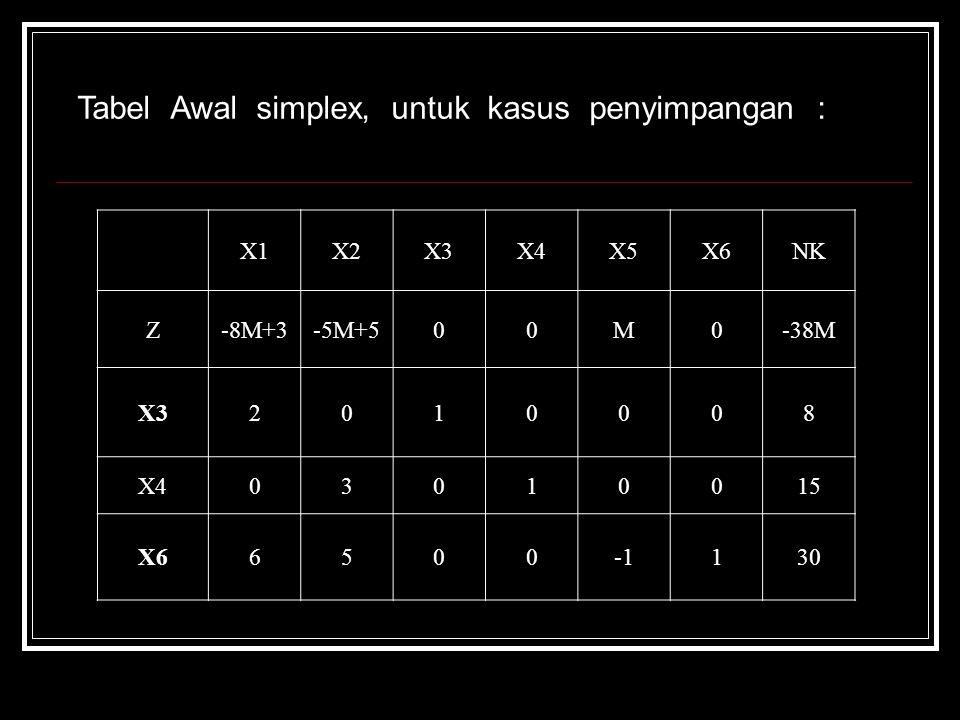 X1X2X3X4X5X6NK Z-8M+3-5M+500M0-38M X32010008 X403010015 X66500130 Tabel Awal simplex, untuk kasus penyimpangan :