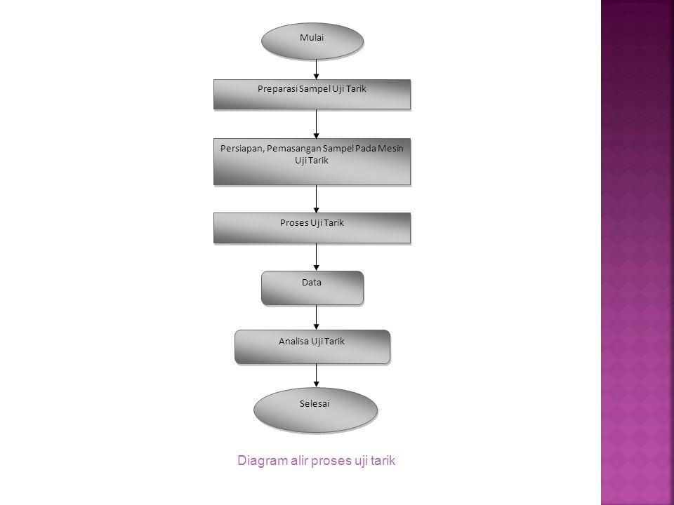 Mulai Preparasi Sampel Uji Tarik Persiapan, Pemasangan Sampel Pada Mesin Uji Tarik Proses Uji Tarik Data Analisa Uji Tarik Selesai Diagram alir proses