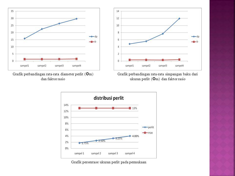 Grafik perbandingan rata-rata diameter perlit (  m) dan faktor rasio Grafik perbandingan rata-rata simpangan baku dari ukuran perlit (  m) dan faktor rasio Grafik persentase ukuran perlit pada permukaan