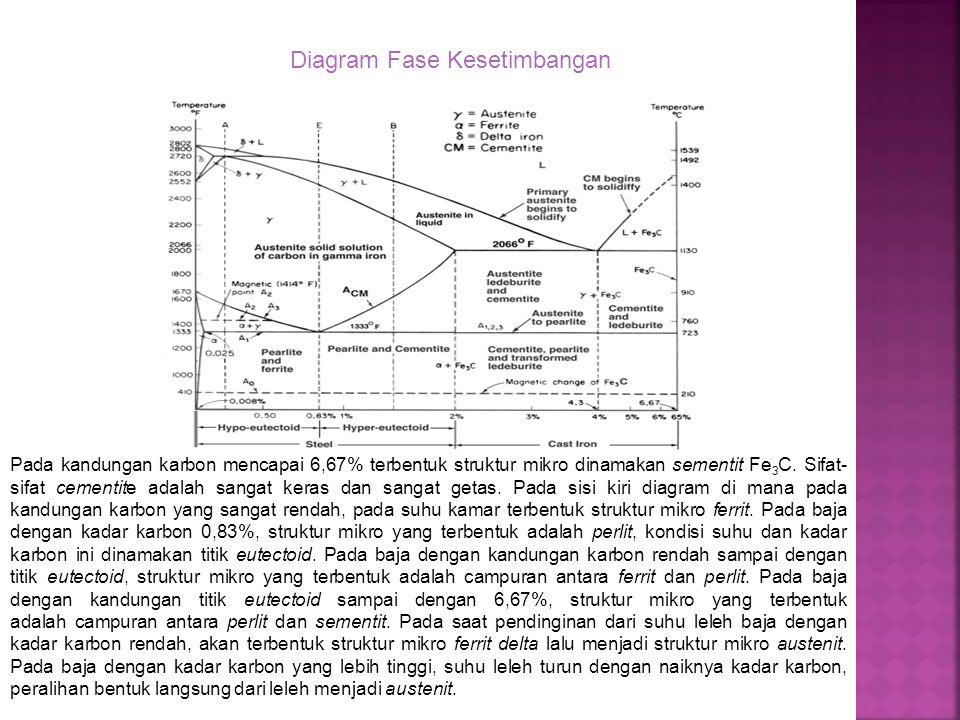 Diagram Fase Kesetimbangan Pada kandungan karbon mencapai 6,67% terbentuk struktur mikro dinamakan sementit Fe 3 C.