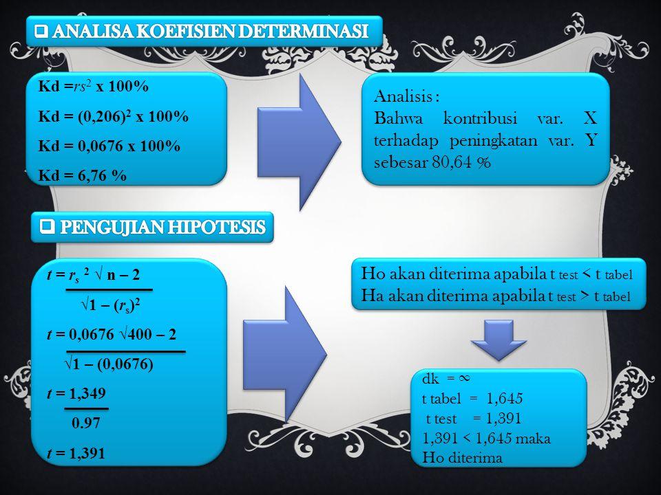 Kd =rs 2 x 100% Kd = (0,206) 2 x 100% Kd = 0,0676 x 100% Kd = 6,76 % Kd =rs 2 x 100% Kd = (0,206) 2 x 100% Kd = 0,0676 x 100% Kd = 6,76 % Analisis : B