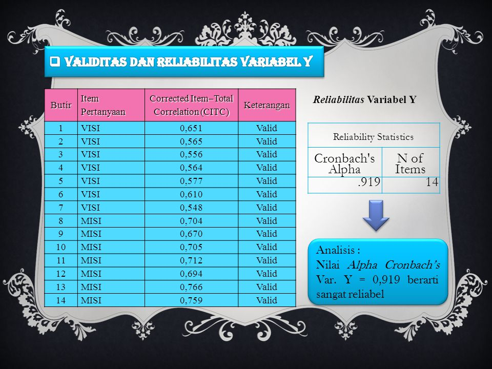 Butir Item Pertanyaan Corrected Item–Total Correlation (CITC) Keterangan 1 VISI0,651 Valid 2 VISI0,565 Valid 3 VISI0,556 Valid 4 VISI0,564 Valid 5 VISI0,577 Valid 6 VISI0,610 Valid 7 VISI0,548 Valid 8 MISI0,704 Valid 9 MISI0,670 Valid 10 MISI0,705 Valid 11 MISI0,712 Valid 12 MISI0,694 Valid 13 MISI0,766 Valid 14 MISI0,759 Valid Reliability Statistics Cronbach s Alpha N of Items.91914 Reliabilitas Variabel Y Analisis : Nilai Alpha Cronbach's Var.