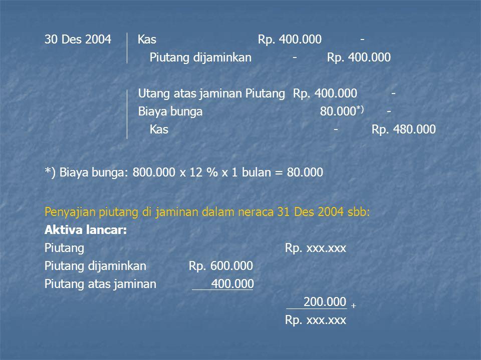 30 Des 2004 Kas Rp. 400.000 - Piutang dijaminkan - Rp. 400.000 Utang atas jaminan Piutang Rp. 400.000 - Biaya bunga 80.000 *) - Kas - Rp. 480.000 *) B