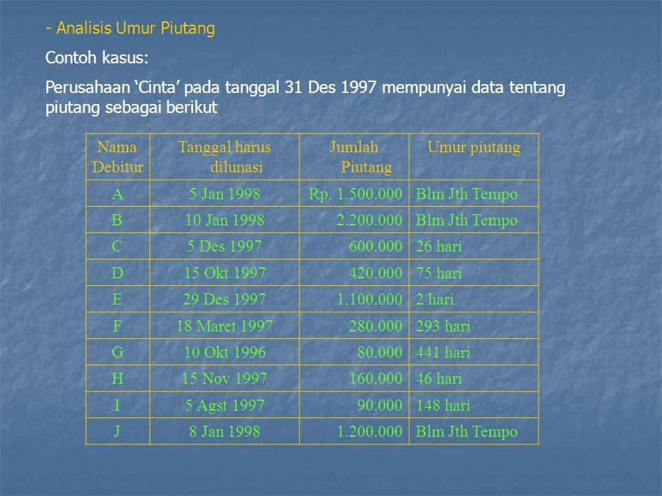 - Analisis Umur Piutang Contoh kasus: Perusahaan 'Cinta' pada tanggal 31 Des 1997 mempunyai data tentang piutang sebagai berikut Nama Debitur Tanggal