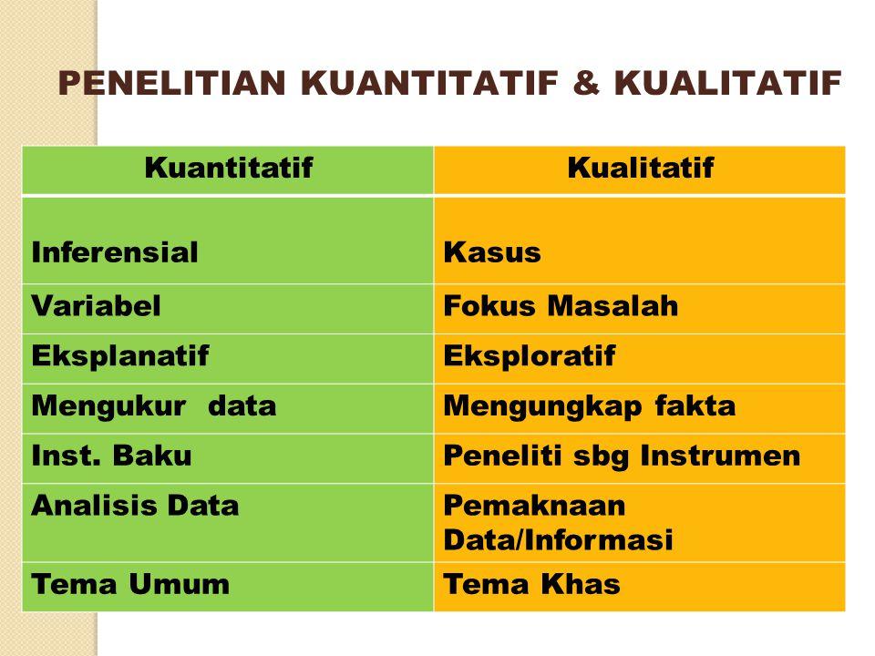 PENELITIAN KUANTITATIF & KUALITATIF KuantitatifKualitatif InferensialKasus VariabelFokus Masalah EksplanatifEksploratif Mengukur dataMengungkap fakta