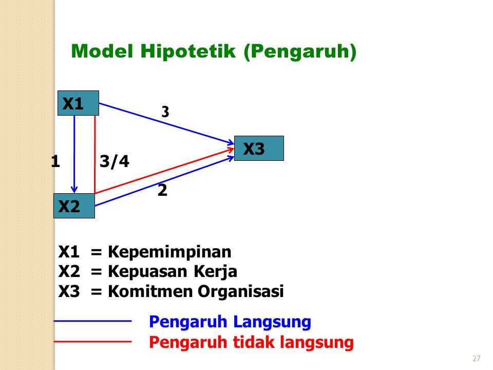 X1 X2 X3 X1 = Kepemimpinan X2 = Kepuasan Kerja X3 = Komitmen Organisasi Model Hipotetik (Pengaruh) 3/4 2 1 Pengaruh Langsung Pengaruh tidak langsung 3