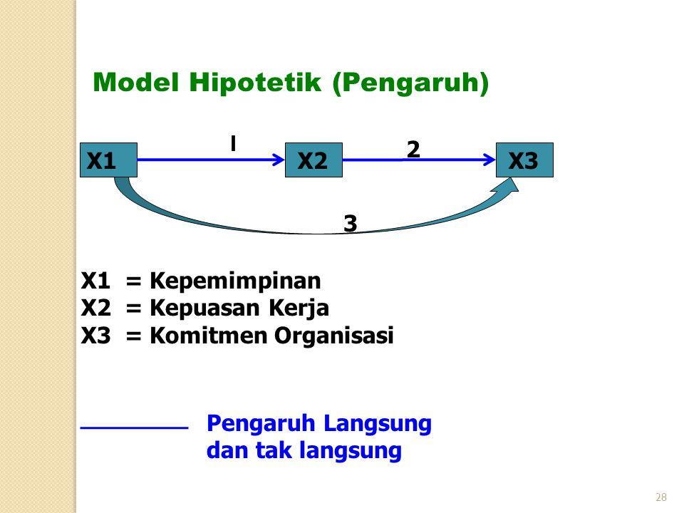 X1X2X3 X1 = Kepemimpinan X2 = Kepuasan Kerja X3 = Komitmen Organisasi Model Hipotetik (Pengaruh) 2 Pengaruh Langsung dan tak langsung 3 1 28