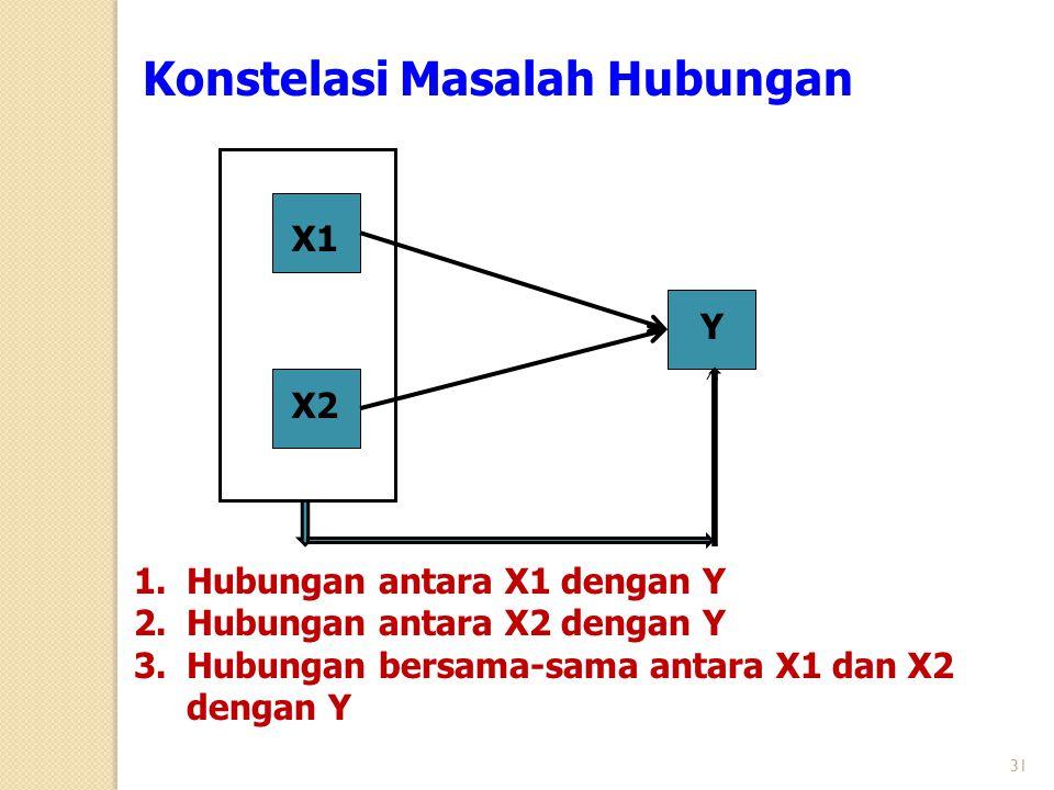 X1 X2 Y Konstelasi Masalah Hubungan 1.Hubungan antara X1 dengan Y 2.Hubungan antara X2 dengan Y 3.Hubungan bersama-sama antara X1 dan X2 dengan Y 31