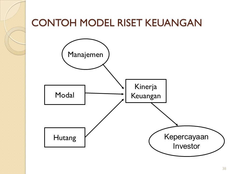 CONTOH MODEL RISET KEUANGAN Manajemen Modal Hutang Kinerja Keuangan Kepercayaan Investor 38